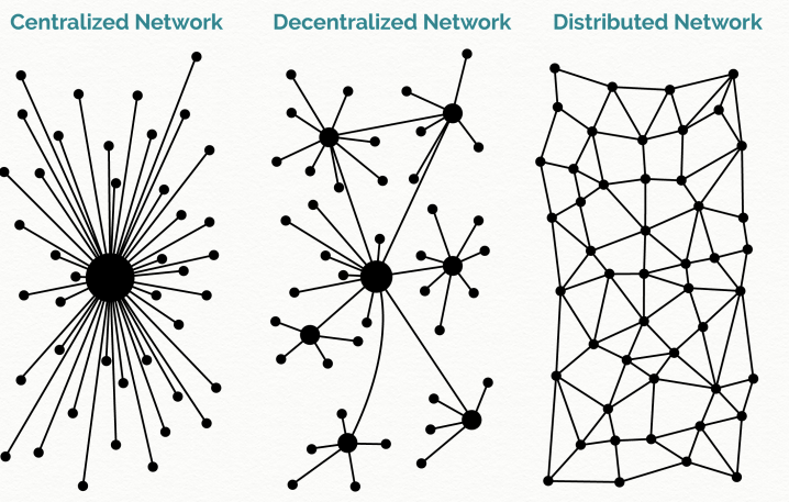 Holo Distributed Network